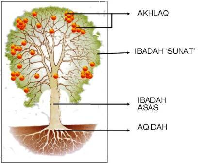 pokok-syariah